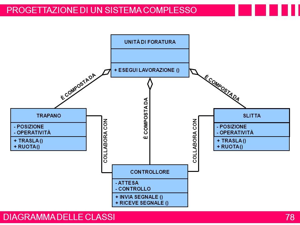 UNITA DI FORATURA AUTOMATICA DIAGRAMMA DEI CASI DUSO 77 ESEMPIO MODELLAZIONE UML LAVORAZIONE NORMALE FUNZIONAMENTO OPERATORE/ IMPIANTO CONTROLLO TRAPA