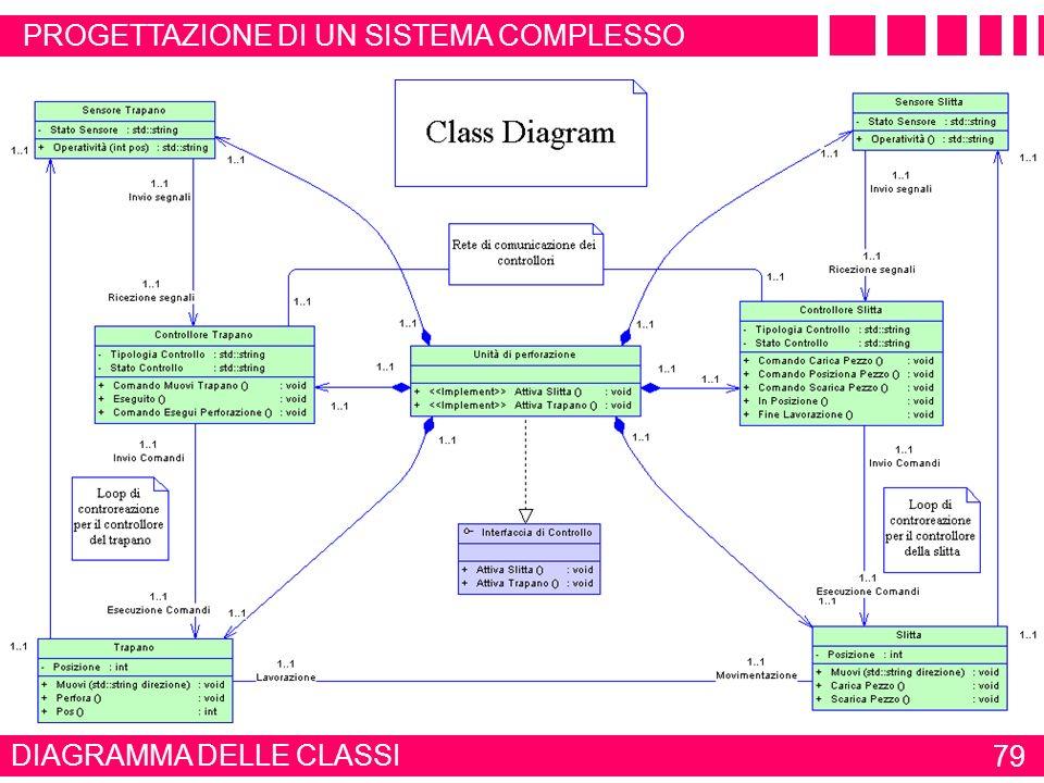 È COMPOSTA DA DIAGRAMMA DELLE CLASSI 78 ESEMPIO MODELLAZIONE UML CONTROLLORE - ATTESA - CONTROLLO + INVIA SEGNALE () + RICEVE SEGNALE () TRAPANO - POS