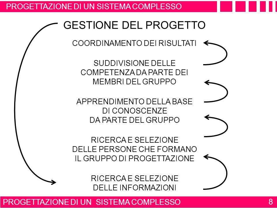 PROGETTAZIONE DI UN SISTEMA COMPLESSO 18 FORMAZONE CULTURALE SCIENZE DI BASE DELLINGEGNERIA AUTOMAZIONE INDUSTRIALE ARCHITETTURA DEL SISTEMA CONTROLLATO STRUMENTAZIONE RETI DI COMUNICAZIONE MODALITÀ DI CONTROLLO FISICA - CHIMICA - MECCANICA ELETTROTECNICA - ELETTRONICA - INFORMATICA FORMAZIONE CULTURALE IN AUTOMAZIONE INDUSTRIALE DI UN PROGETTISTA CONOSCENZA APPROFONDITA DEL FUNZIONAMENTO E DEL COMPORTAMENTO DEL SISTEMA DA CONTROLLARE