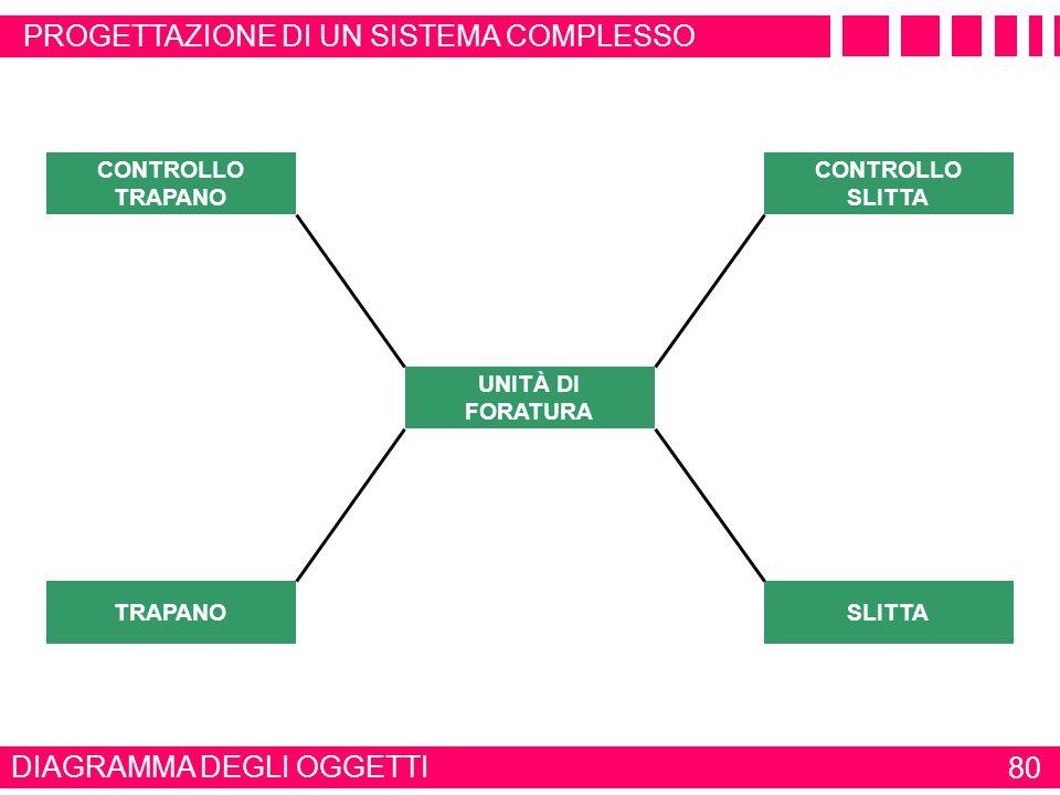 DIAGRAMMA DELLE CLASSI 79 ESEMPIO MODELLAZIONE UML PROGETTAZIONE DI UN SISTEMA COMPLESSO