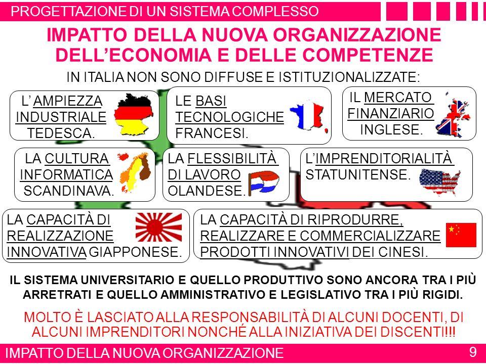 IMPATTO DELLA NUOVA ORGANIZZAZIONE DELLECONOMIA E DELLE COMPETENZE PROGETTAZIONE DI UN SISTEMA COMPLESSO IN ITALIA NON SONO DIFFUSE E ISTITUZIONALIZZATE: LE BASI TECNOLOGICHE FRANCESI.