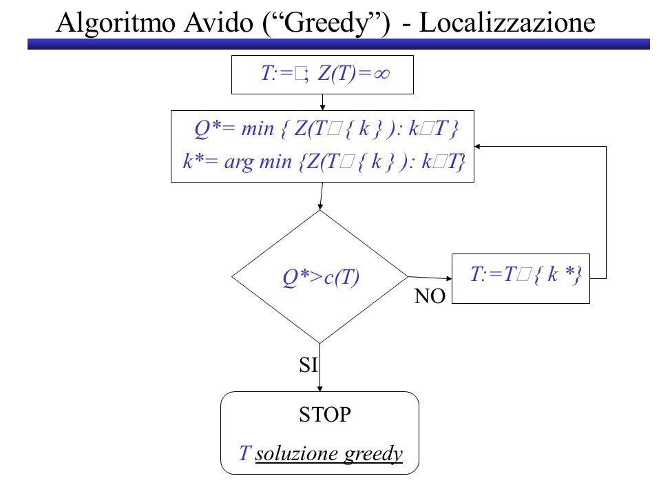 T:= Z(T)= T soluzione greedy STOP SI T:=T { k *} NO Q*>c(T) k*= arg min {Z(T { k } ): k } Algoritmo Avido (Greedy) - Localizzazione Q*= min { Z(T { k