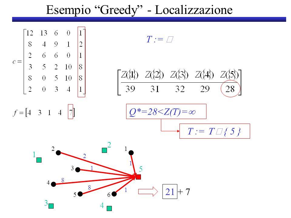Esempio Greedy - Localizzazione T := 21 + 7 2 1 5 3 4 1 1 8 8 1 2 1 3 2 4 56 Q*=28<Z(T)= T := { 5 }