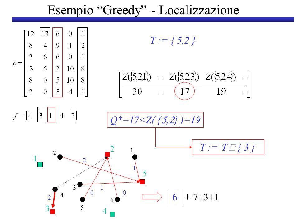 Esempio Greedy - Localizzazione T := { 5,2,3 } Q*> Z( { } )=17 3 + 7+3+1+4 2 1 5 3 4 0 0 2 2 6 1 3 2 4 5 0 0 T := { 5,2,3 } S soluzione greedy