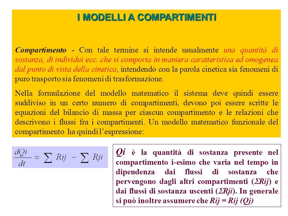 I MODELLI A COMPARTIMENTI Processi rappresentati con modelli a compartimenti Processi di trasformazione A + B prodotto C A concentrazione della sostanza A, C B concentrazione della sostanza B, ordine della reazione rispetto ad A, ordine della reazione rispetto a B, + ordine della reazione Processi di trasporto Diffusione.