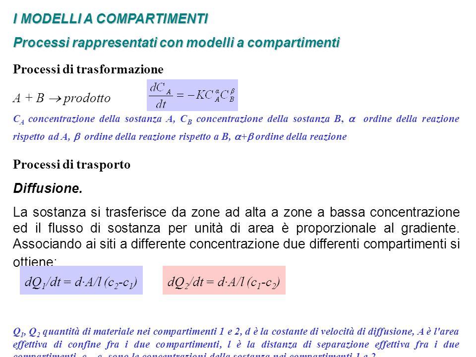 I MODELLI A COMPARTIMENTI Modello del metabolismo del Glucosio EQUAZIONI DEL MODELLO dx 1 (t)/dt = NHGB(x 1,u 12, u 2 ) - F 3 (x 1 ) - F 4 (x 1, u 13 ) - F 5 (x 1 ) + Ix(t) du 1p (t)/dt = -K 21 u 1p + K 12 u 2p + w(x 1 ) du 2p (t)/dt = K 21 u1p - (K 12 + K o2 (x1)) u2p du 11 (t)/dt = -(m 01 + m 21 + m 31 ) u 11 + m 12 u 12 + m 13 u 13 + Iu(t) du 12 (t)/dt = -(m 02 + m 12 ) u 12 + m 21 u 11 + K 02 (x 1 ) u 2p du 13 (t)/dt = -m 13 u 13 + m 31 u 11 du 2 (t)/dt = -h 02 u 2 + F 7 (x 1,u 13 ) NHGB(x 1,u 12, u 2 ) = F 1 (x 1,u 12, u 2 ) - F 2 (x 1,u 12 ) F 6 (u 2p, x 1 ) = K 02 (x 1 ) u 2p Le condizioni iniziali rappresentano le quantità di sostanza nei vari compartimenti in condizioni stazionarie.
