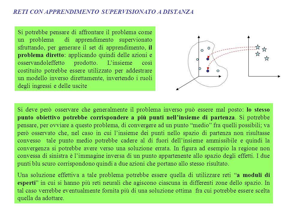 RETI CON APPRENDIMENTO SUPERVISIONATO A DISTANZA Un approccio differente è dato proprio dallapprendimento supervisionato a distanza in cui il modello inverso viene appreso combinando in serie la rete neurale che si vuole addestrare con il modello diretto.