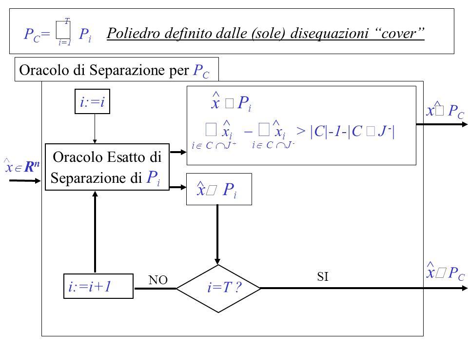 P C = P i i=1 T Poliedro definito dalle (sole) disequazioni cover Oracolo di Separazione per P C x R n ^ i:=i i=T ? ^ x P i i:=i+1 NO SI ^ x P C ^ x P