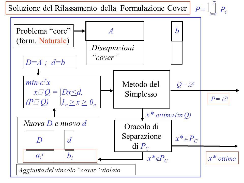 Oracolo di Separazione di P C x* ottima (in Q) x* P C x* ottima Q= P= D=A ; d=b Metodo del Simplesso min c T x x Q = Dx<d, (P Q) 1 n > x > 0 n x* P C