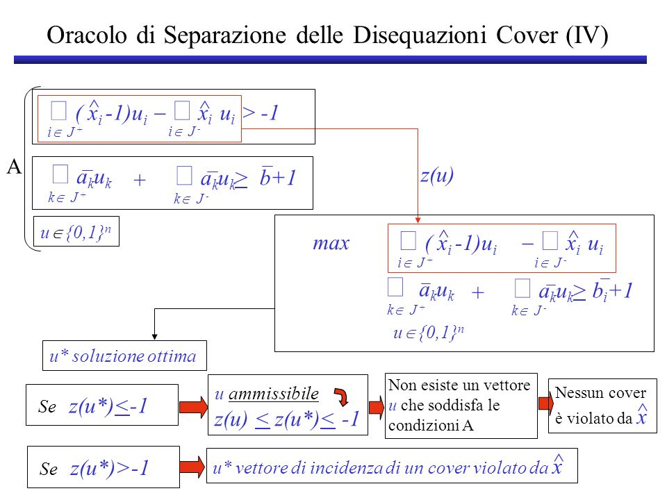 ^ i J + ( x i -1)u i x i u i ^ i J - z(u*)=max a k u k k J + a k u k > b+1 k J - + u {0,1} n x i i C J + x i <  C -1- C J -   i C J - - per ogni C C a i,b i Pi=Pi= x R n : Se z(u*)<-1 x P i ^ u* vettore di incidenza di un cover violato da x ^ Se z(u*)>-1 x P i ^ x R n ^ Oracolo di Separazione per P i
