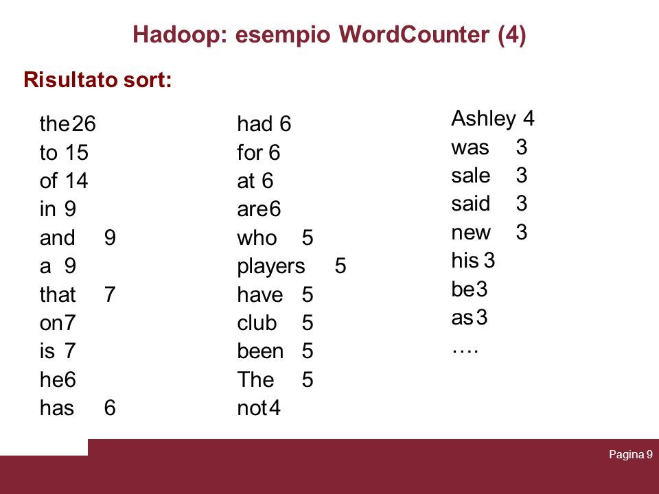 Hadoop: esempio WordCounter (4) the26 to15 of14 in9 and9 a9 that7 on7 is7 he6 has6 had 6 for 6 at6 are6 who5 players5 have5 club5 been5 The5 not4 Risultato sort: Ashley 4 was3 sale3 said3 new3 his3 be3 as3 ….