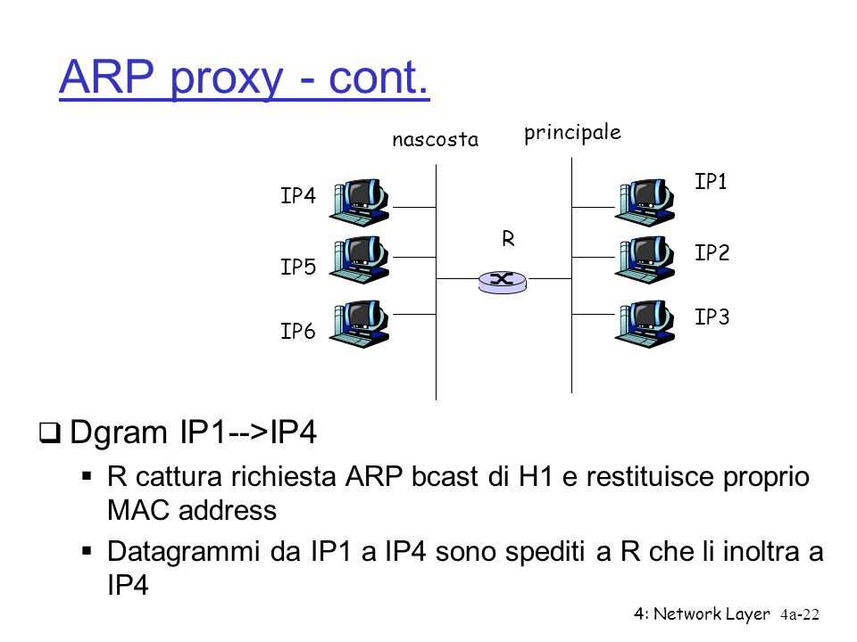 4: Network Layer4a-22 ARP proxy - cont. Dgram IP1-->IP4 R cattura richiesta ARP bcast di H1 e restituisce proprio MAC address Datagrammi da IP1 a IP4