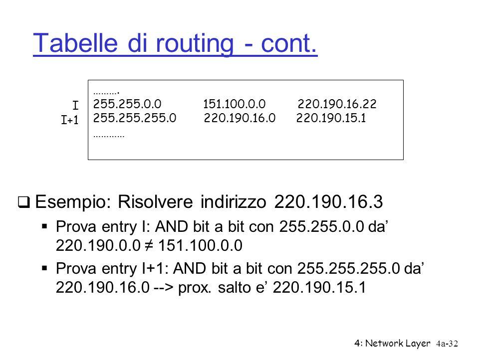 4: Network Layer4a-32 Tabelle di routing - cont. Esempio: Risolvere indirizzo 220.190.16.3 Prova entry I: AND bit a bit con 255.255.0.0 da 220.190.0.0