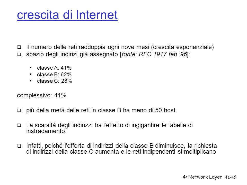 4: Network Layer4a-45 crescita di Internet Il numero delle reti raddoppia ogni nove mesi (crescita esponenziale) spazio degli indirizi già assegnato [