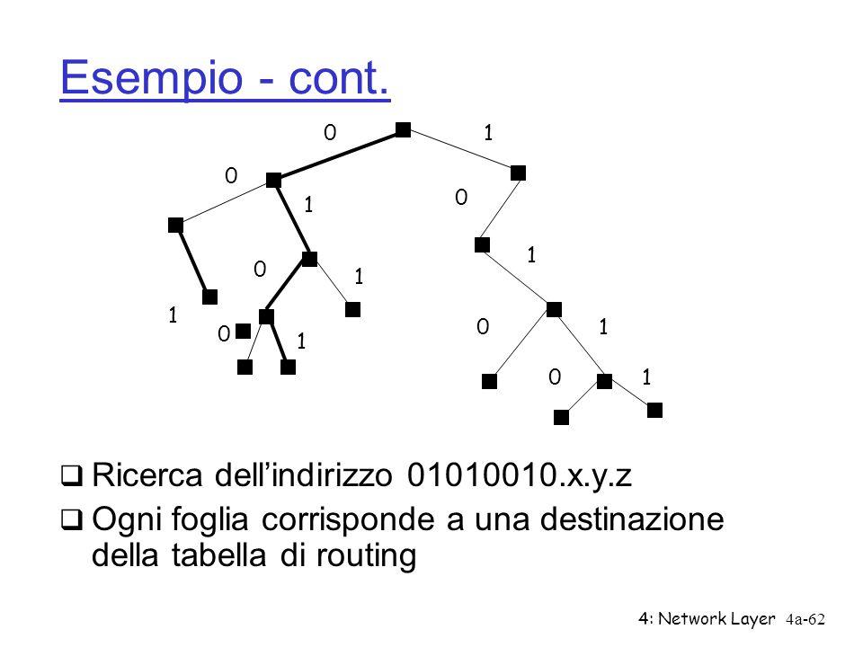 4: Network Layer4a-62 Esempio - cont. Ricerca dellindirizzo 01010010.x.y.z Ogni foglia corrisponde a una destinazione della tabella di routing 0 0 0 0