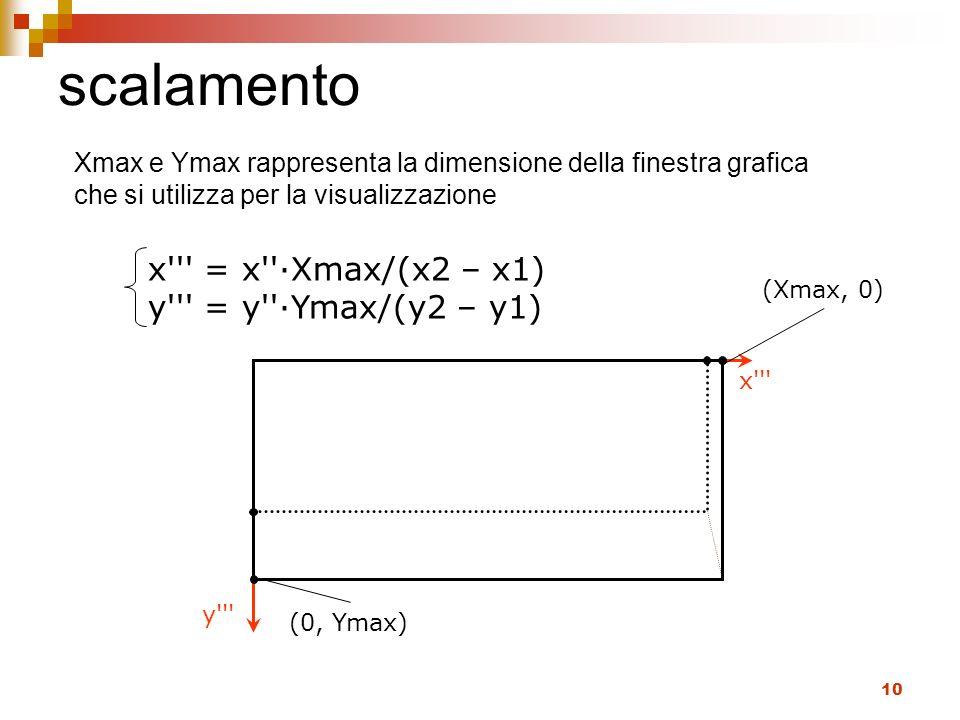 10 scalamento (0, Ymax) (Xmax, 0) x''' y''' x''' = x''Xmax/(x2 – x1) y''' = y''Ymax/(y2 – y1) Xmax e Ymax rappresenta la dimensione della finestra gra