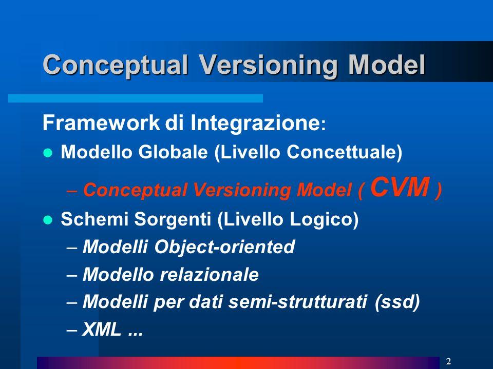 2 Conceptual Versioning Model Framework di Integrazione : Modello Globale (Livello Concettuale) –Conceptual Versioning Model ( CVM ) Schemi Sorgenti (Livello Logico) –Modelli Object-oriented –Modello relazionale –Modelli per dati semi-strutturati (ssd) –XML...