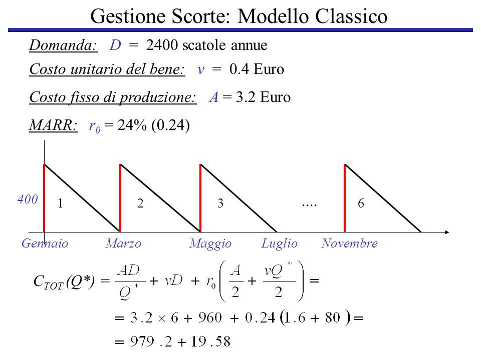 Gestione Scorte: Modello Classico Domanda: D = 2400 scatole annue Costo unitario del bene: v = 0.4 Euro Costo fisso di produzione: A = 3.2 Euro MARR: