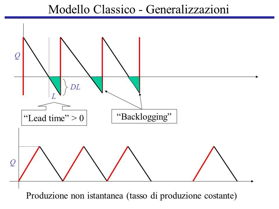 Modello Classico - Generalizzazioni Q Produzione non istantanea (tasso di produzione costante) Lead time > 0 Backlogging Q L DL
