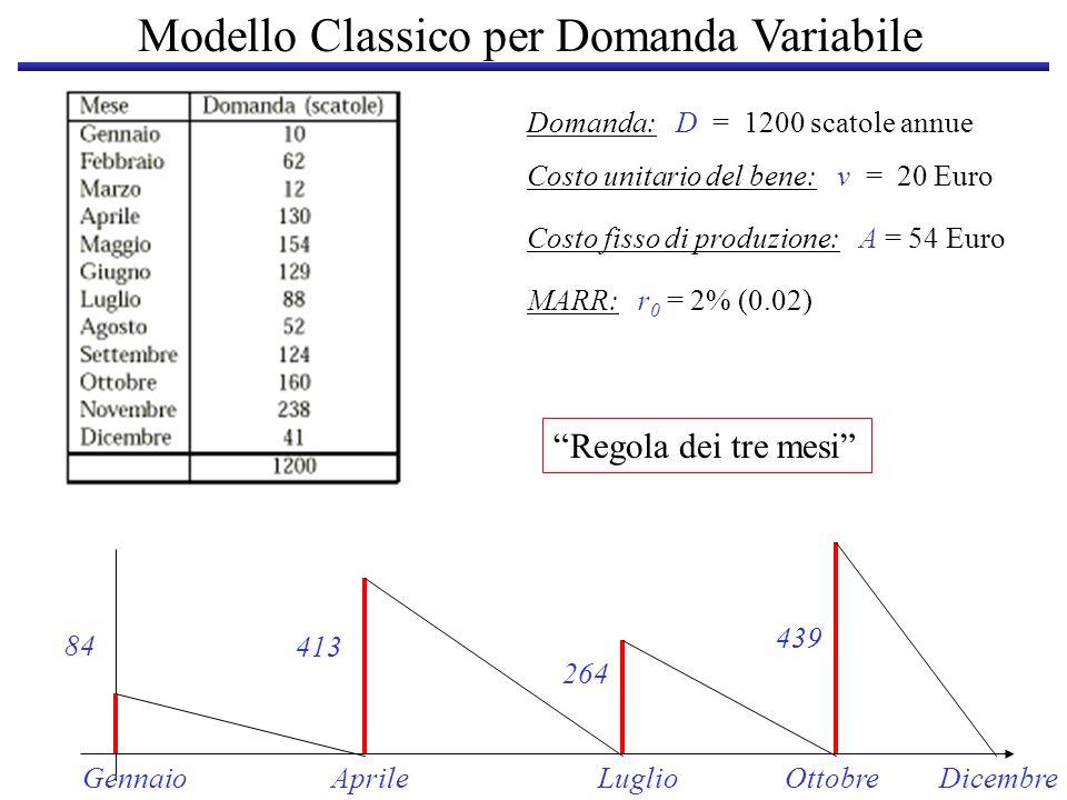 Modello Classico per Domanda Variabile Domanda: D = 1200 scatole annue Costo unitario del bene: v = 20 Euro Costo fisso di produzione: A = 54 Euro MAR