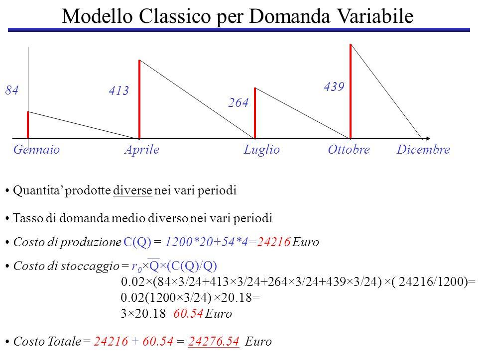 Quantita prodotte diverse nei vari periodi Tasso di domanda medio diverso nei vari periodi Costo di produzione C(Q) = 1200*20+54*4=24216 Euro Costo di