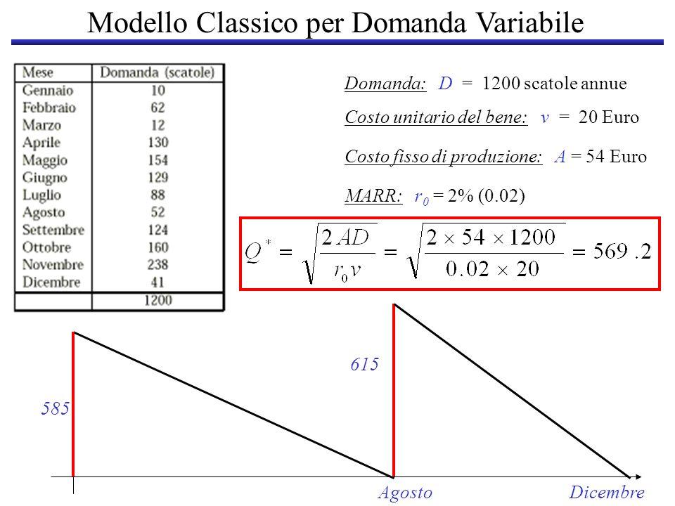 Domanda: D = 1200 scatole annue Costo unitario del bene: v = 20 Euro Costo fisso di produzione: A = 54 Euro MARR: r 0 = 2% (0.02) 585 AgostoDicembre 6