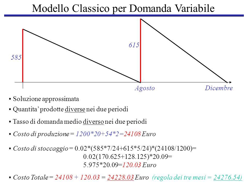 585 AgostoDicembre 615 Soluzione approssimata Quantita prodotte diverse nei due periodi Tasso di domanda medio diverso nei due periodi Costo di produz