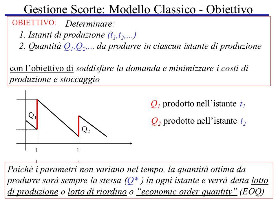 Gestione Scorte: Modello Classico Primo istante nel quale la scorta si annulla = = secondo istante di produzione : Dt - Q=0 t=Q/D Q/D Scorte nulle allistante 0 (necessaria: produzione allistante 0) Q 0 Domanda da servire fino allistante t: D(t)=Dt con t [0,..,1] (tasso di domanda costante) D = domanda complessiva nellorizzonte temporale [0,..,1] 1 (Anno) 2Q/D3Q/D Numero istanti produttivi: D/Q Quantità prodotte uguali nei diversi istanti di produzione ….