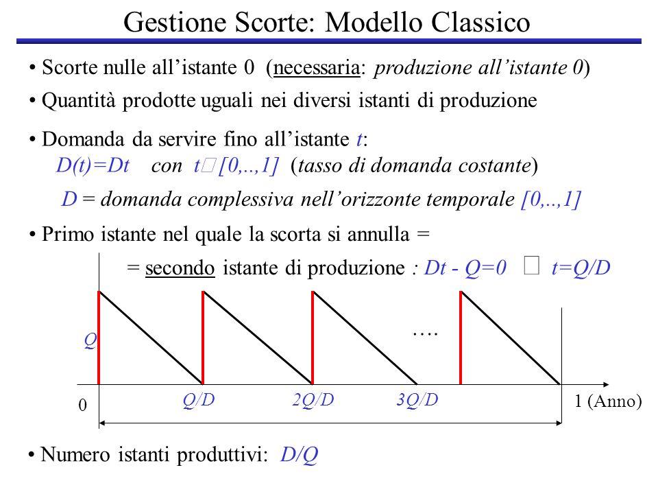 Gestione Scorte: Modello Classico Primo istante nel quale la scorta si annulla = = secondo istante di produzione : Dt - Q=0 t=Q/D Q/D Scorte nulle all
