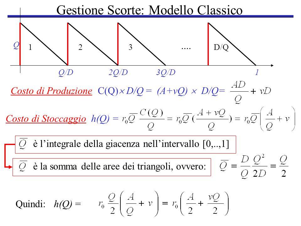 Gestione Scorte: Modello Classico Q Q/D2Q/D3Q/D 123 1 D/Q.... Costo di Produzione C(Q) D/Q = (A+vQ) D/Q= Costo di Stoccaggio h(Q) = è lintegrale della