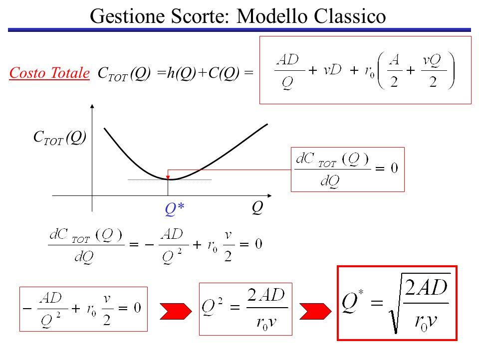 Gestione Scorte: Modello Classico EOQ Economic Order Quantity Lintervallo tra due ordini successivi è: Q* Q*/D2Q*/D3Q*/D 123 1 D/Q*....