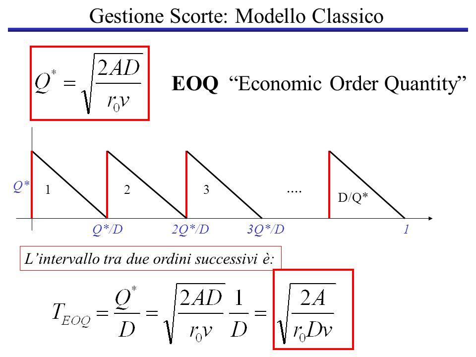 Gestione Scorte: Modello Classico ESEMPIO: Domanda: D = 2400 scatole annue Costo unitario del bene: v = 0.4 Euro Costo fisso di produzione: A = 3.2 Euro MARR: r 0 = 24% (0.24) 2 mesi