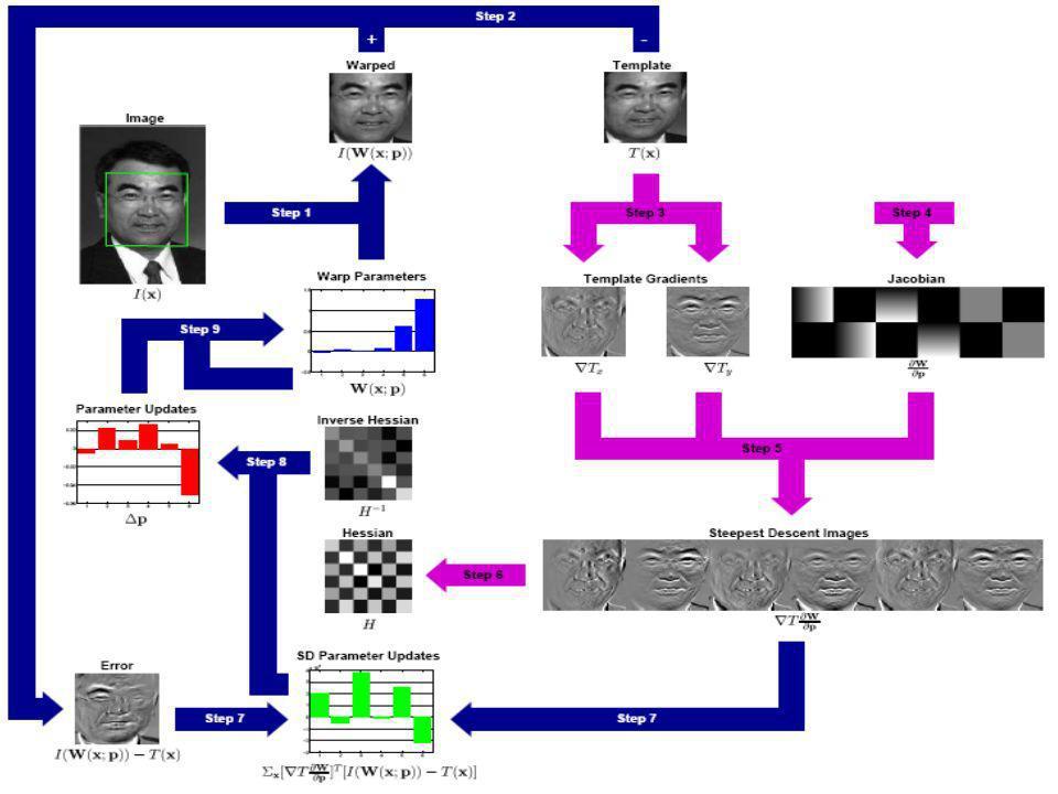 The Inverse Compositional Algorithm con norma L2 Euclidea -Riformulazione dellalgoritmo di Lucas-Kanade per la riduzione del costo computazionale -All