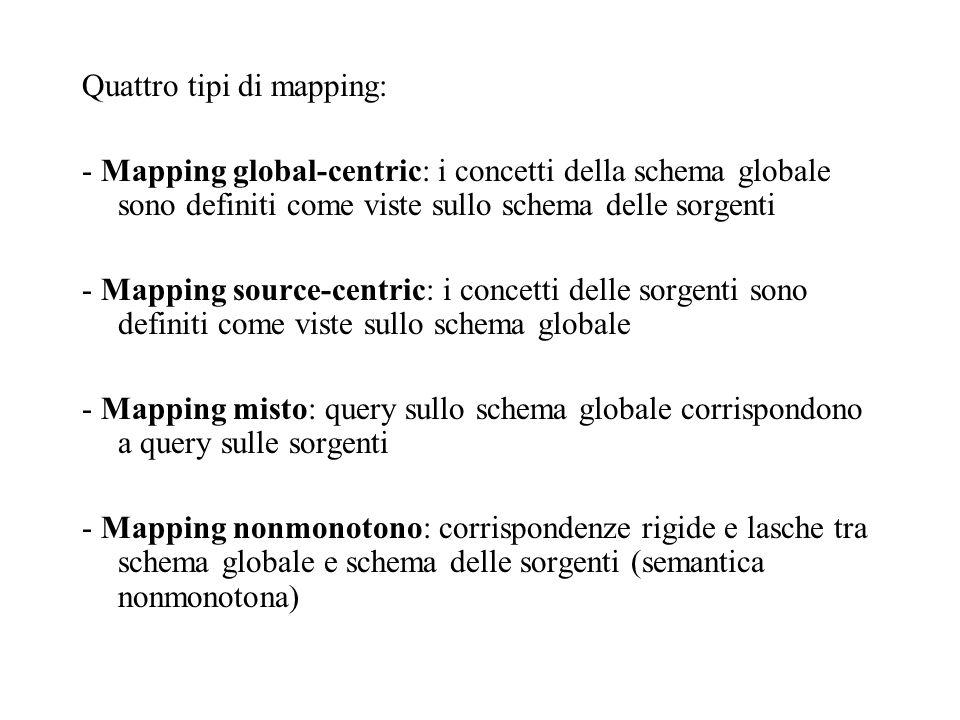 Quattro tipi di mapping: - Mapping global-centric: i concetti della schema globale sono definiti come viste sullo schema delle sorgenti - Mapping source-centric: i concetti delle sorgenti sono definiti come viste sullo schema globale - Mapping misto: query sullo schema globale corrispondono a query sulle sorgenti - Mapping nonmonotono: corrispondenze rigide e lasche tra schema globale e schema delle sorgenti (semantica nonmonotona)