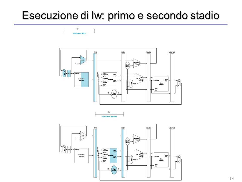 17 Uso dellunità con pipeline Come viene eseguita unistruzione nei vari stadi della pipeline? Consideriamo per prima listruzione lw –Prelievo dellistr