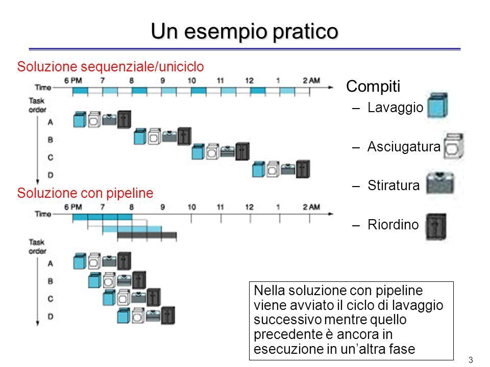 3 Un esempio pratico Compiti –Lavaggio –Asciugatura –Stiratura –Riordino Nella soluzione con pipeline viene avviato il ciclo di lavaggio successivo mentre quello precedente è ancora in esecuzione in unaltra fase Soluzione sequenziale/uniciclo Soluzione con pipeline