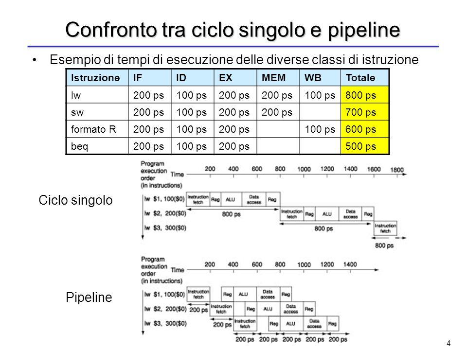 44 Prestazioni del pipelining Il pipelining incrementa il throughput del processore (numero di istruzioni completate nellunità di tempo), ma non riduce il tempo di esecuzione (latenza) della singola istruzione Anzi, in generale il pipelining aumenta il tempo di esecuzione della singola istruzione, a causa di sbilanciamenti tra gli stadi della pipeline e overhead di controllo della pipeline –Lo sbilanciamento tra gli stadi della pipeline riduce le prestazioni Il clock non può essere minore del tempo necessario per lo stadio più lento della pipeline –Loverhead della pipeline è causato dai ritardi dei registri di pipeline e dal clock skew (ritardo di propagazione del segnale di clock sui fili) dalla presenza di criticità