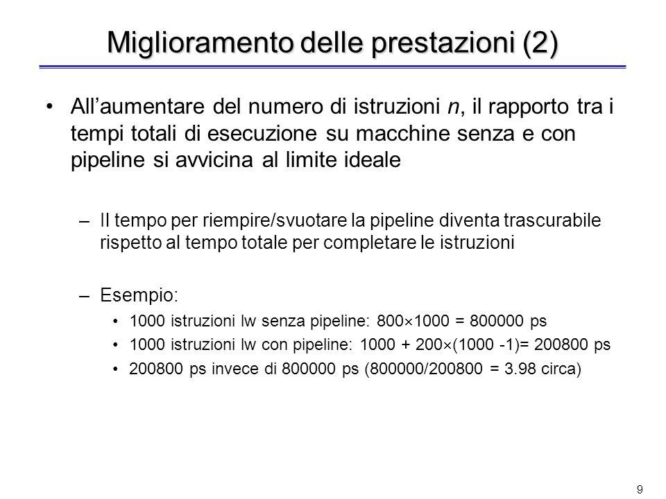 9 Miglioramento delle prestazioni (2) Allaumentare del numero di istruzioni n, il rapporto tra i tempi totali di esecuzione su macchine senza e con pipeline si avvicina al limite ideale –Il tempo per riempire/svuotare la pipeline diventa trascurabile rispetto al tempo totale per completare le istruzioni –Esempio: 1000 istruzioni lw senza pipeline: 800 1000 = 800000 ps 1000 istruzioni lw con pipeline: 1000 + 200 (1000 -1)= 200800 ps 200800 ps invece di 800000 ps (800000/200800 = 3.98 circa)