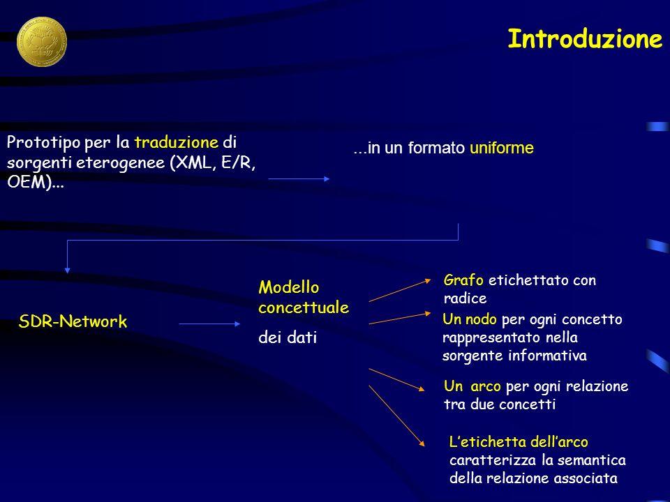 Prototipo per la traduzione di sorgenti eterogenee (XML, E/R, OEM)......in un formato uniforme SDR-Network Modello concettuale dei dati Grafo etichettato con radice Un nodo per ogni concetto rappresentato nella sorgente informativa Un arco per ogni relazione tra due concetti Letichetta dellarco caratterizza la semantica della relazione associata Introduzione