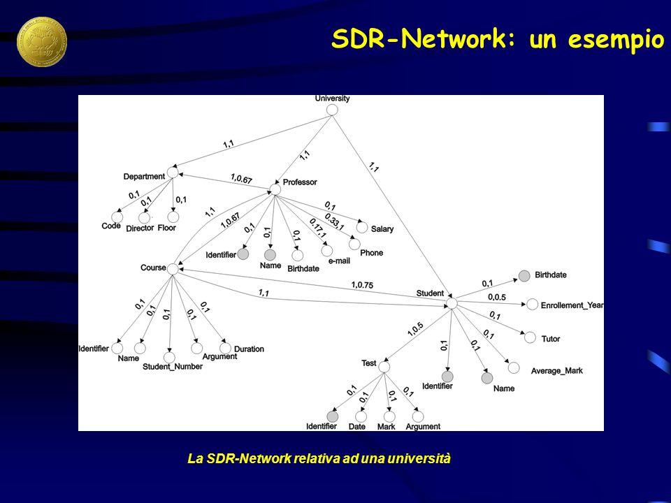 La SDR-Network relativa ad una università SDR-Network: un esempio