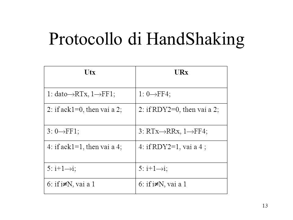 13 Protocollo di HandShaking UtxURx 1: dato RTx, 1 FF1;1: 0 FF4; 2: if ack1=0, then vai a 2;2: if RDY2=0, then vai a 2; 3: 0 FF1;3: RTx RRx, 1 FF4; 4: if ack1=1, then vai a 4;4: if RDY2=1, vai a 4 ; 5: i+1 i; 6: if i N, vai a 1