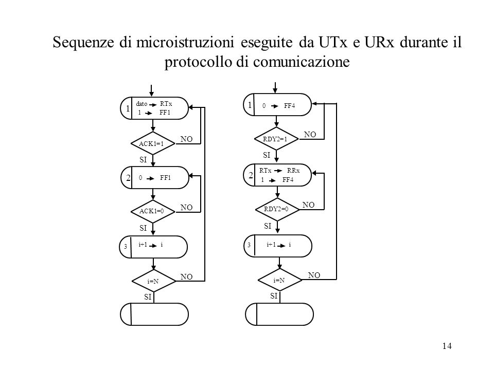 14 1 2 datoRTx 1 FF1 0 FF1 1 2 0 FF4 RTx RRx 1 FF4 i+1 i i=N 3 3 i+1 i Sequenze di microistruzioni eseguite da UTx e URx durante il protocollo di comu