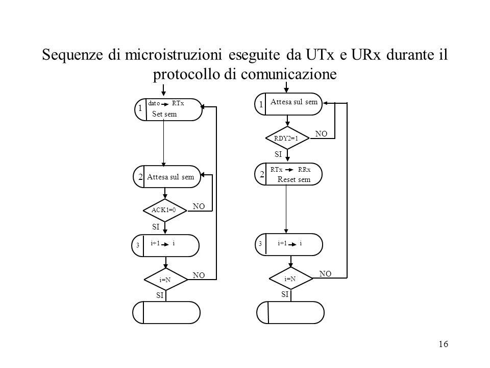 16 Sequenze di microistruzioni eseguite da UTx e URx durante il protocollo di comunicazione 1 2 datoRTx Attesa sul sem 1 2 RTx RRx Reset sem i+1 i i=N 3 3 i+1 i SI NO ACK1=0 SI NO RDY2=1 SI NO i=N SI NO Set sem Attesa sul sem