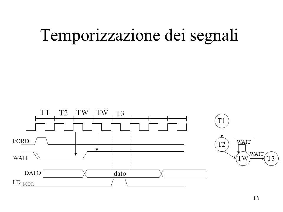 18 Temporizzazione dei segnali T1 T2 I/ORD WAIT TW T3 LD I/ODR T1 T2 TW WAIT T3 WAIT DATO dato
