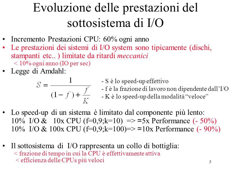 3 Evoluzione delle prestazioni del sottosistema di I/O Incremento Prestazioni CPU: 60% ogni anno Le prestazioni dei sistemi di I/O system sono tipicamente (dischi, stampanti etc..