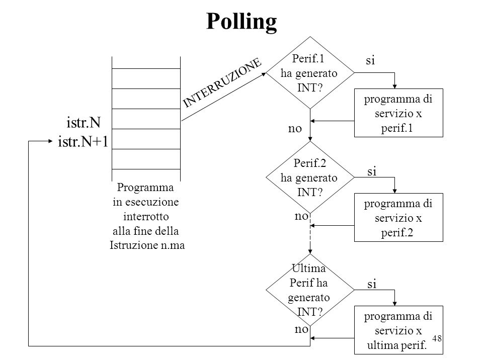 48 Polling Perif.1 ha generato INT? programma di servizio x perif.1 Perif.2 ha generato INT? programma di servizio x perif.2 si Ultima Perif ha genera