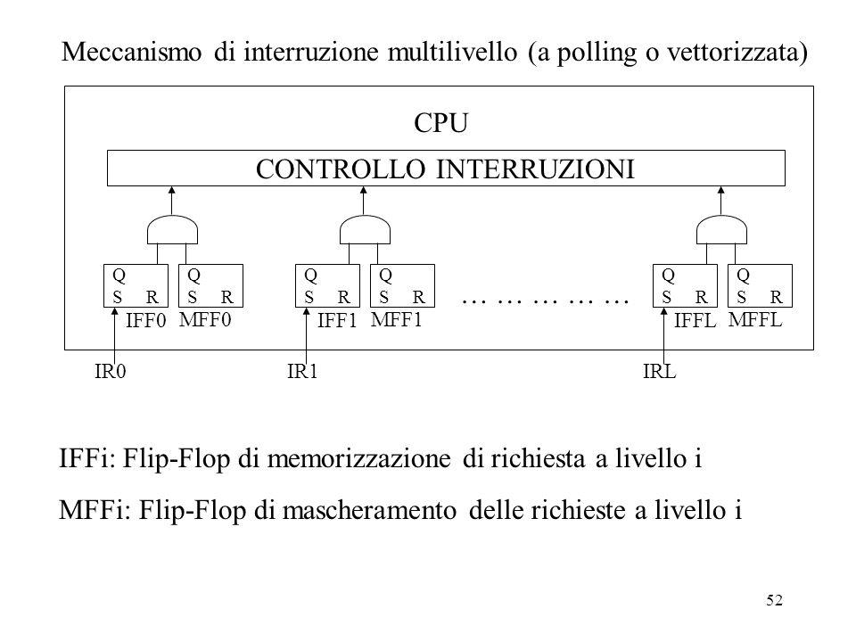 52 Meccanismo di interruzione multilivello (a polling o vettorizzata) CPU CONTROLLO INTERRUZIONI Q S R Q S R IFF0 MFF0 IR0 Q S R Q S R IFF1 MFF1 IR1 Q S R Q S R IFFL MFFL IRL … … … … … IFFi: Flip-Flop di memorizzazione di richiesta a livello i MFFi: Flip-Flop di mascheramento delle richieste a livello i