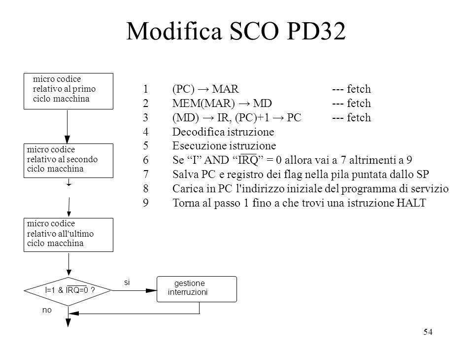 54 Modifica SCO PD32 micro codice relativo al primo ciclo macchina micro codice relativo al secondo ciclo macchina micro codice relativo all ultimo ciclo macchina I=1 & IRQ=0 .