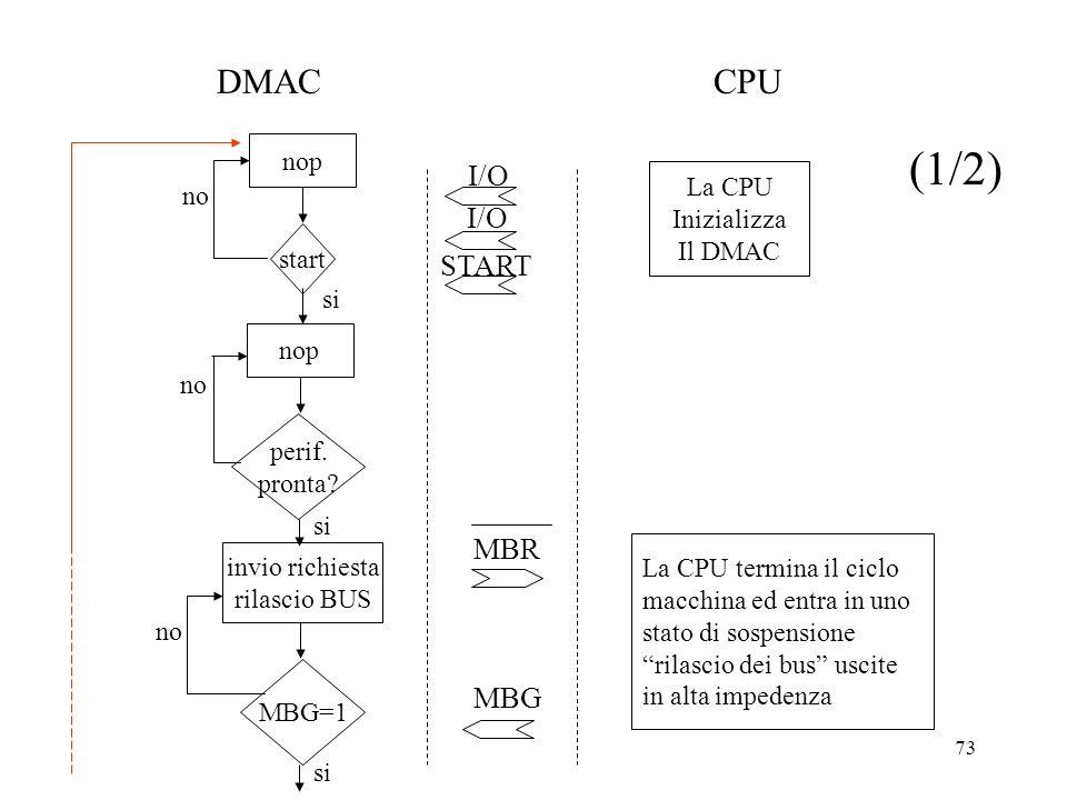 73 nop start no I/O START nop perif. pronta? no si invio richiesta rilascio BUS MBG=1 no si MBR MBG La CPU Inizializza Il DMAC La CPU termina il ciclo