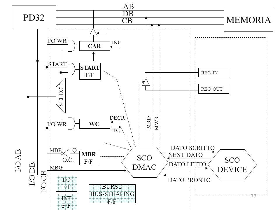 77 PD32 AB DB CB I/O DB I/O CB I/O AB MEMORIA SELECT I/O WR CAR INC WC I/O WR SCO DMAC DECR TC MBR F/F Q O.C. MBR MBG START F/F START INT F/F SCO DEVI